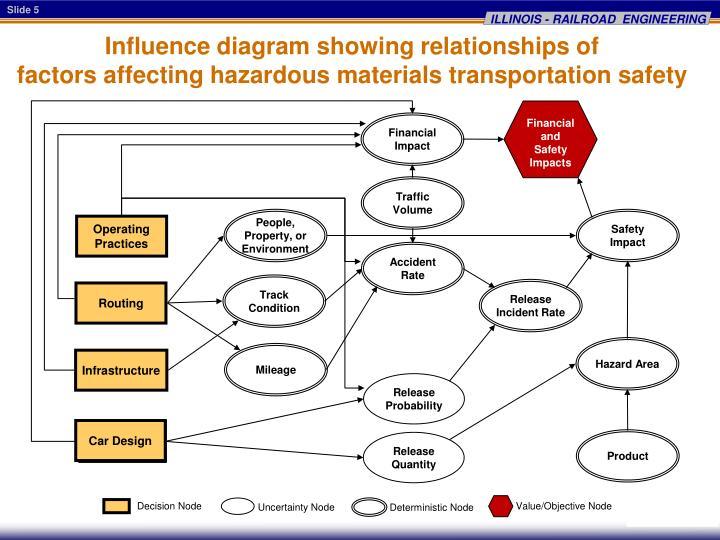 Influence diagram showing relationships of