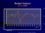 budget balance as of gdp