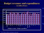 budget revenues and expenditures in million denar