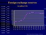 foreign exchange reserves in million us