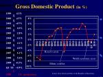 gross domestic product in
