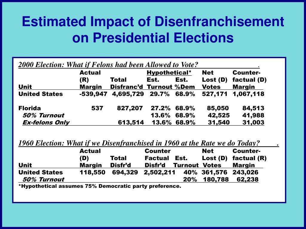 Estimated Impact of Disenfranchisement on Presidential Elections