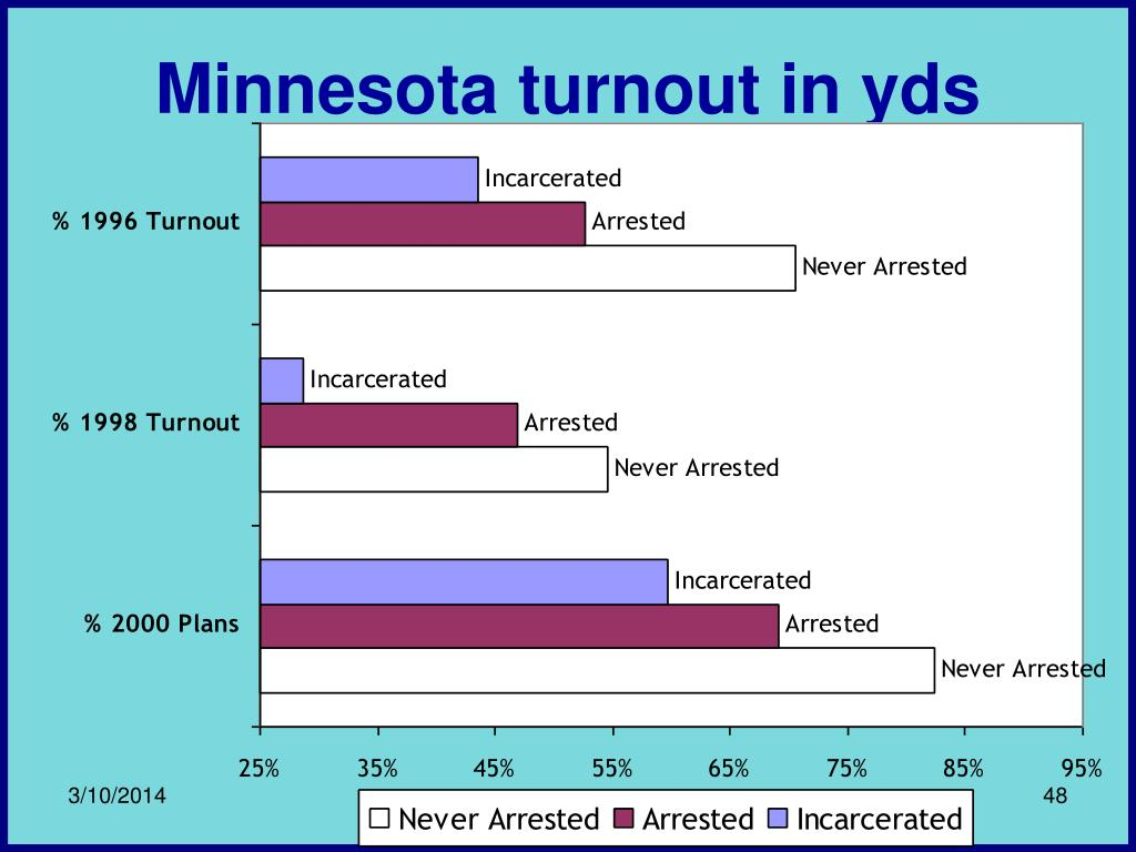 Minnesota turnout in yds