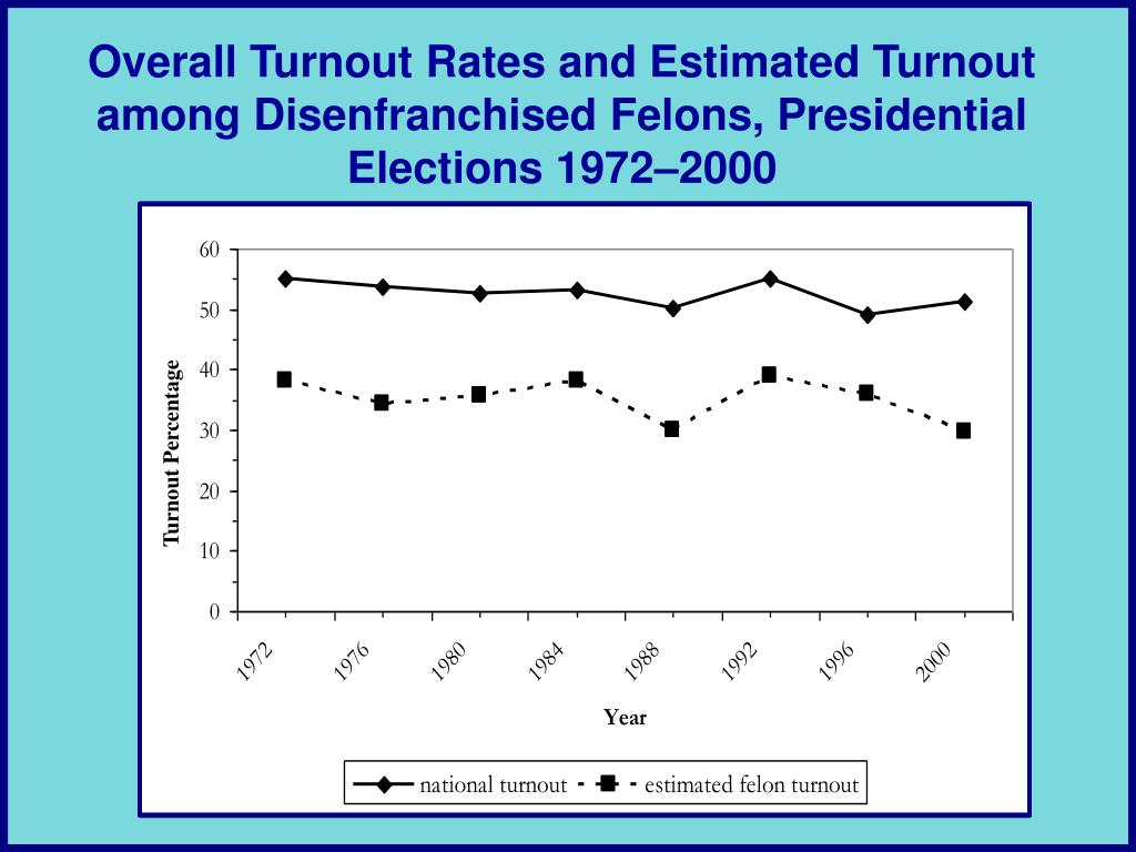 Turnout Percentage