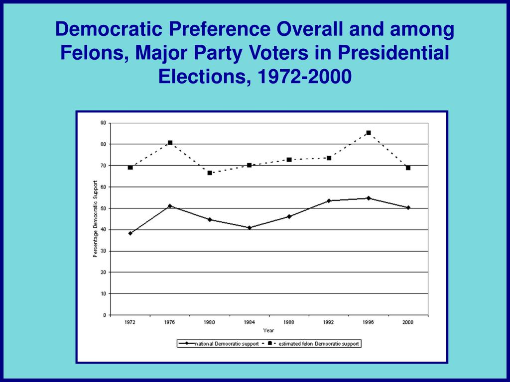 Democratic Preference Overall and among Felons, Major Party Voters in Presidential Elections, 1972-2000