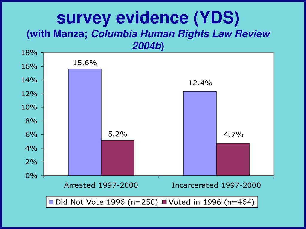 survey evidence (YDS)
