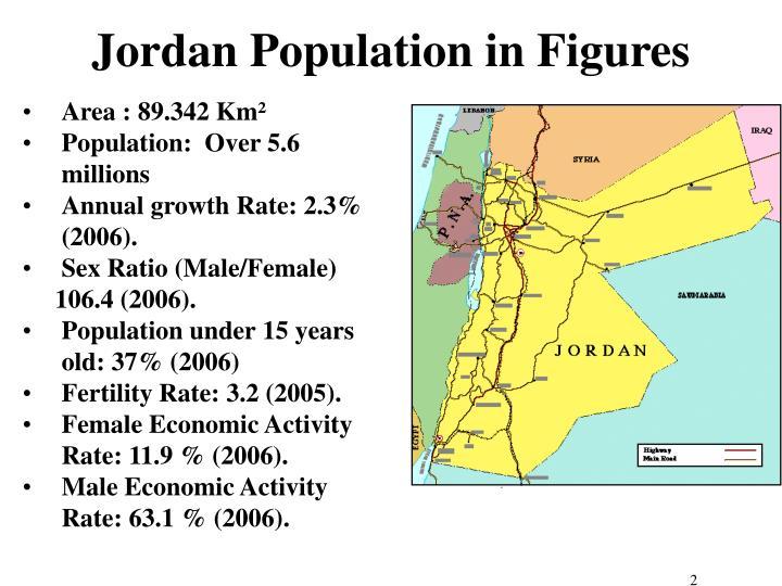 Jordan population in figures
