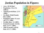 jordan population in figures