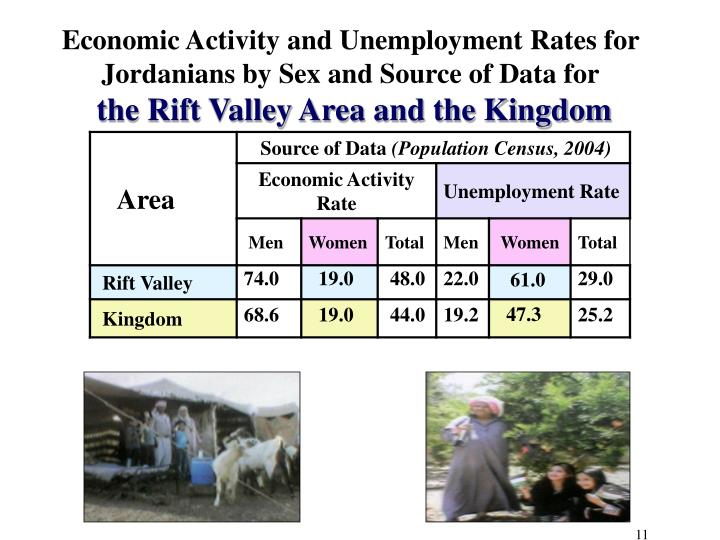 Economic Activity and Unemployment Rates for Jordanians by Sex and Source of Data