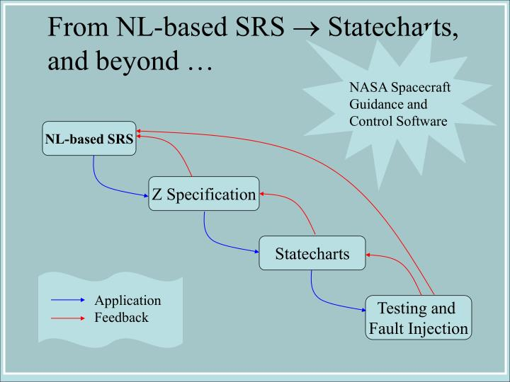 NASA Spacecraft Guidance and Control Software
