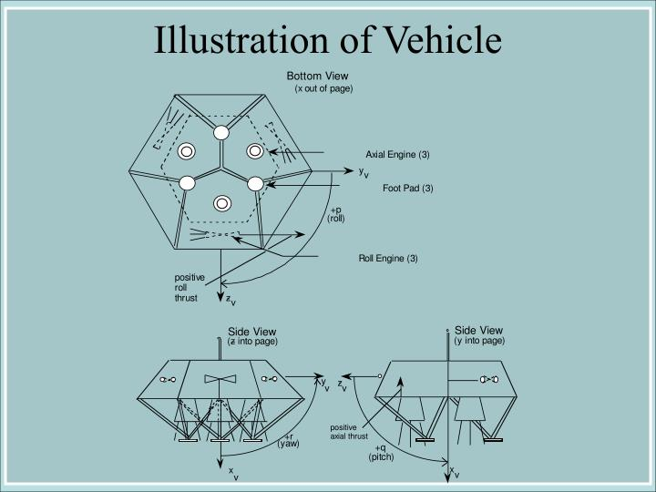 Illustration of Vehicle