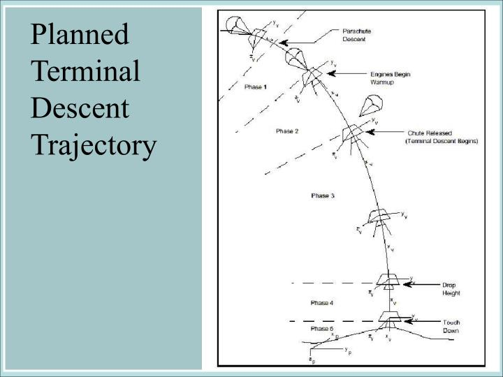 Planned Terminal Descent Trajectory