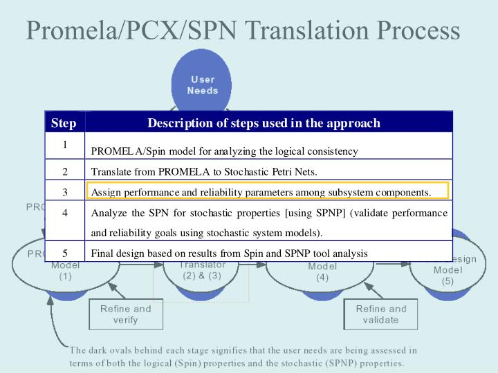 Promela/PCX/SPN Translation Process