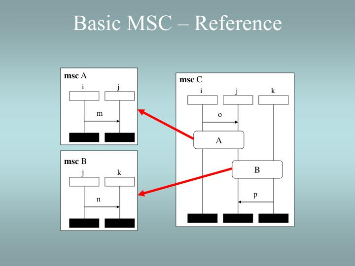 Basic MSC – Reference