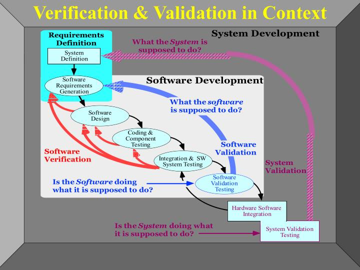 Verification & Validation in Context