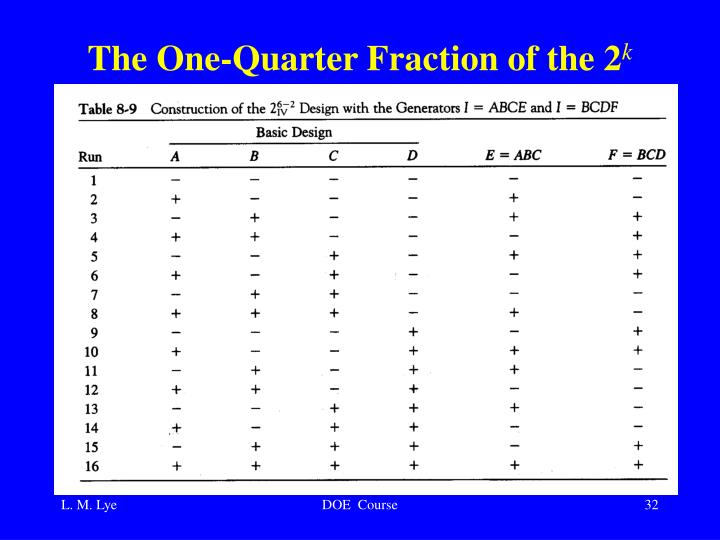 The One-Quarter Fraction of the 2