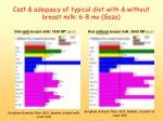 cost adequacy of typical diet with without breast milk 6 8 mo gaza