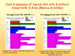 cost adequacy of typical diet with without breast milk 6 8 mo manica sofala