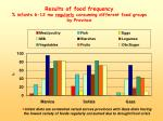 results of food frequency infants 6 12 mo regularly consuming different food groups by province