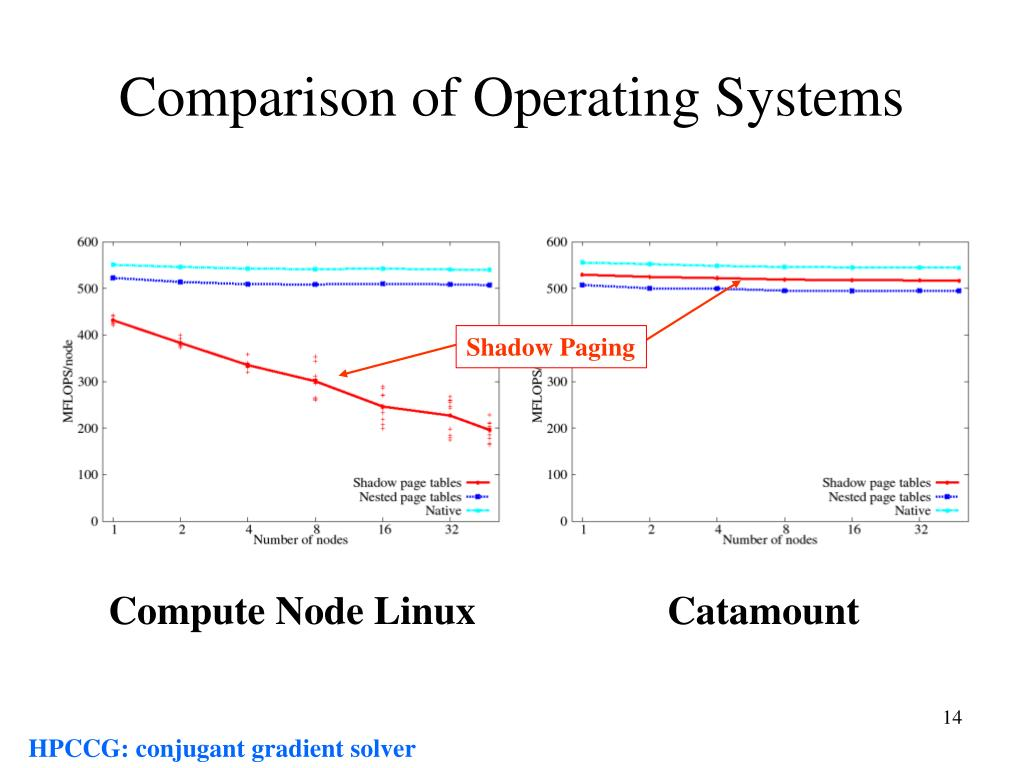 Comparison of Operating Systems