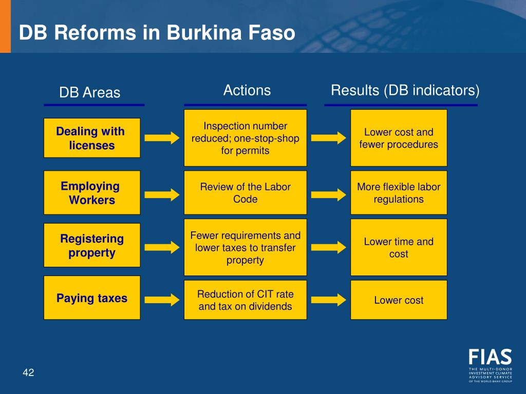 DB Reforms in Burkina Faso