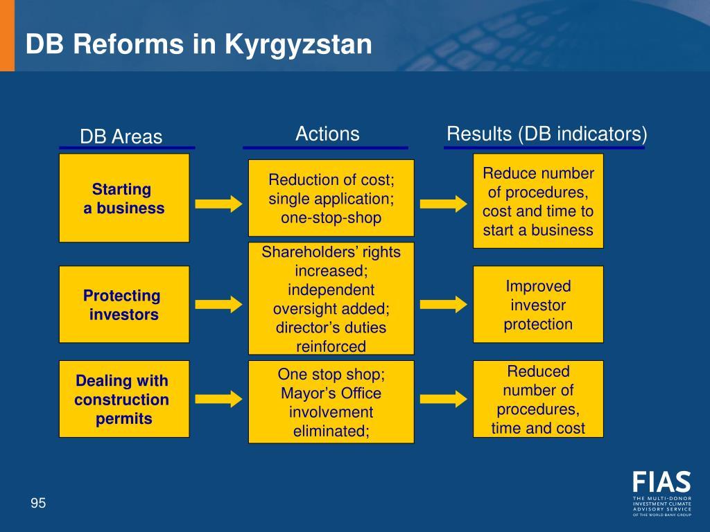 DB Reforms in Kyrgyzstan