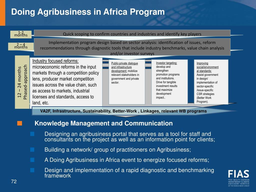 Doing Agribusiness in Africa Program