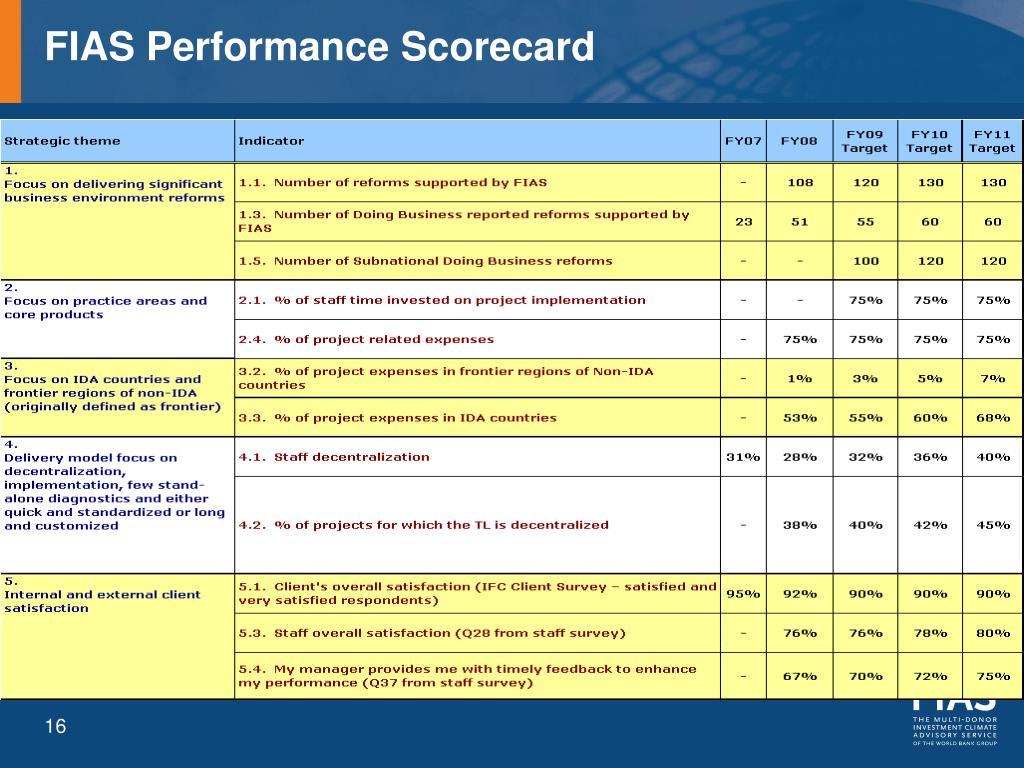 FIAS Performance Scorecard