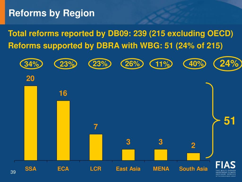 Reforms by Region