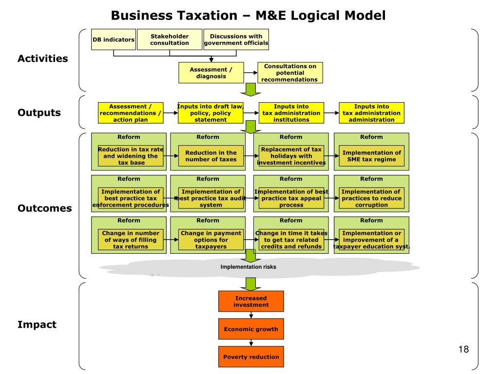 Business Taxation – M&E Logical Model