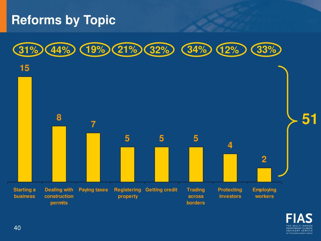 Reforms by Topic