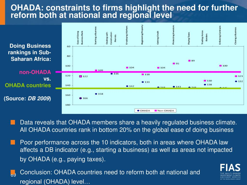 OHADA: constraints to firms highlight the need for further reform both at national and regional level