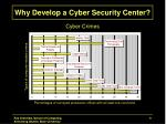 why develop a cyber security center