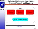 relationship between host server process engine and contexts