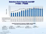 detention home capacity and adp fy1994 fy2009