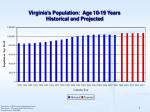 virginia s population age 10 19 years historical and projected