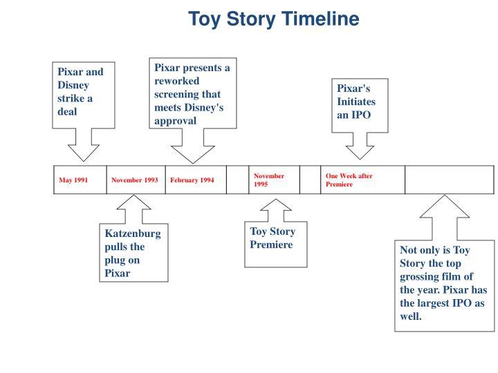 Toy Story Timeline