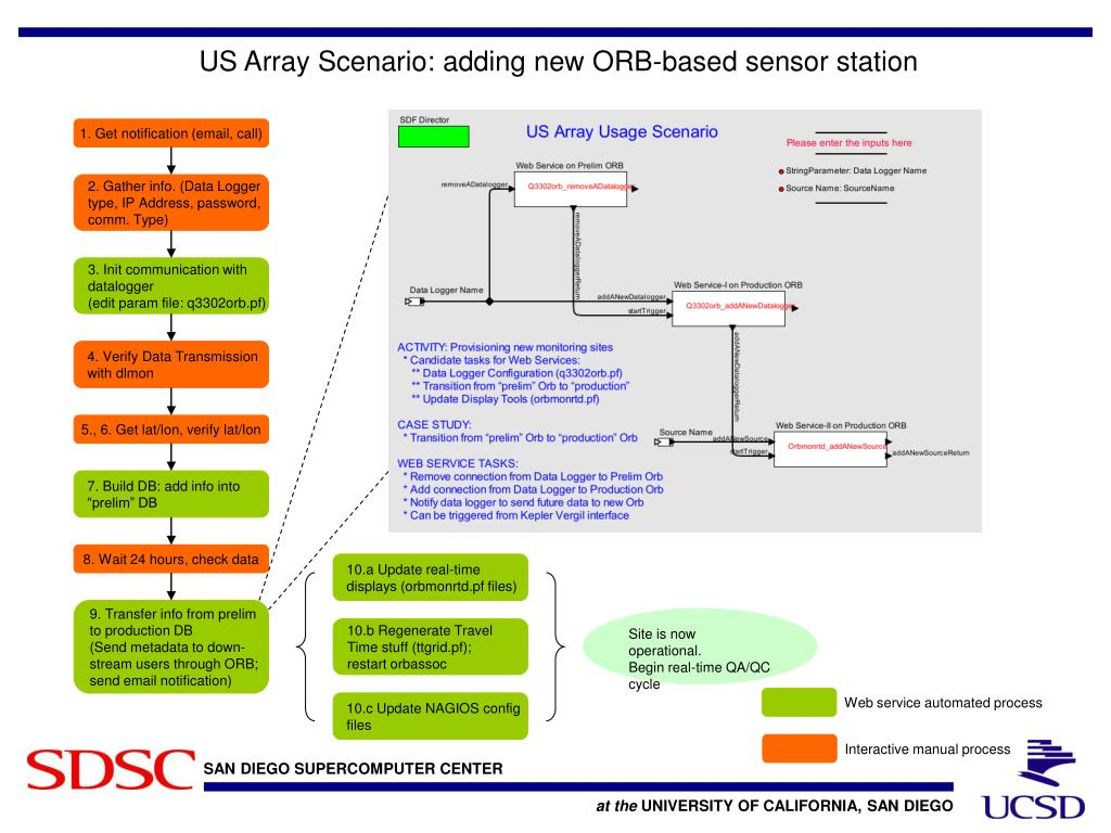 US Array Scenario: adding new ORB-based sensor station