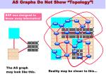 as graphs do not show topology