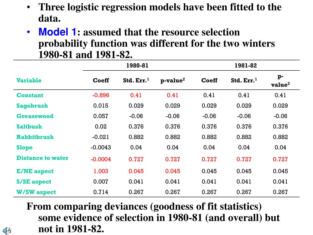 Three logistic regression models have been fitted to the data.
