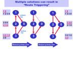 multiple solutions can result in route triggering