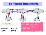 the peering relationship