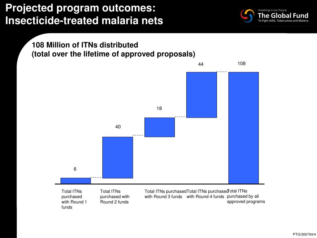 Projected program outcomes: