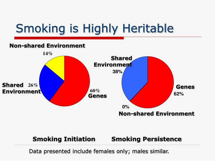 Smoking is Highly Heritable