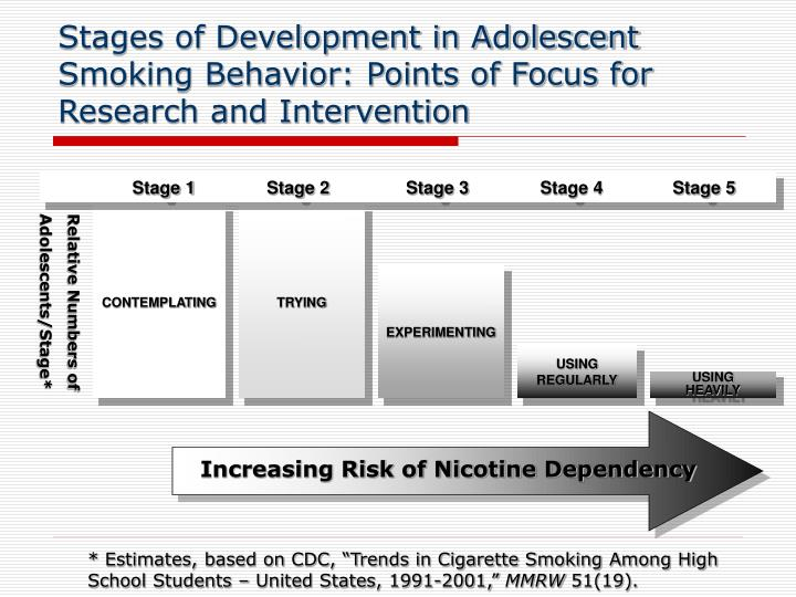 Stages of Development in Adolescent Smoking Behavior: Points of Focus for Research and Intervention