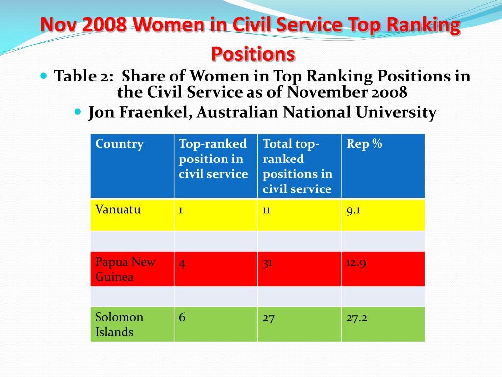 Nov 2008 Women in Civil Service Top Ranking