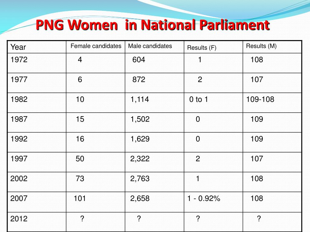 PNG Women  in National Parliament