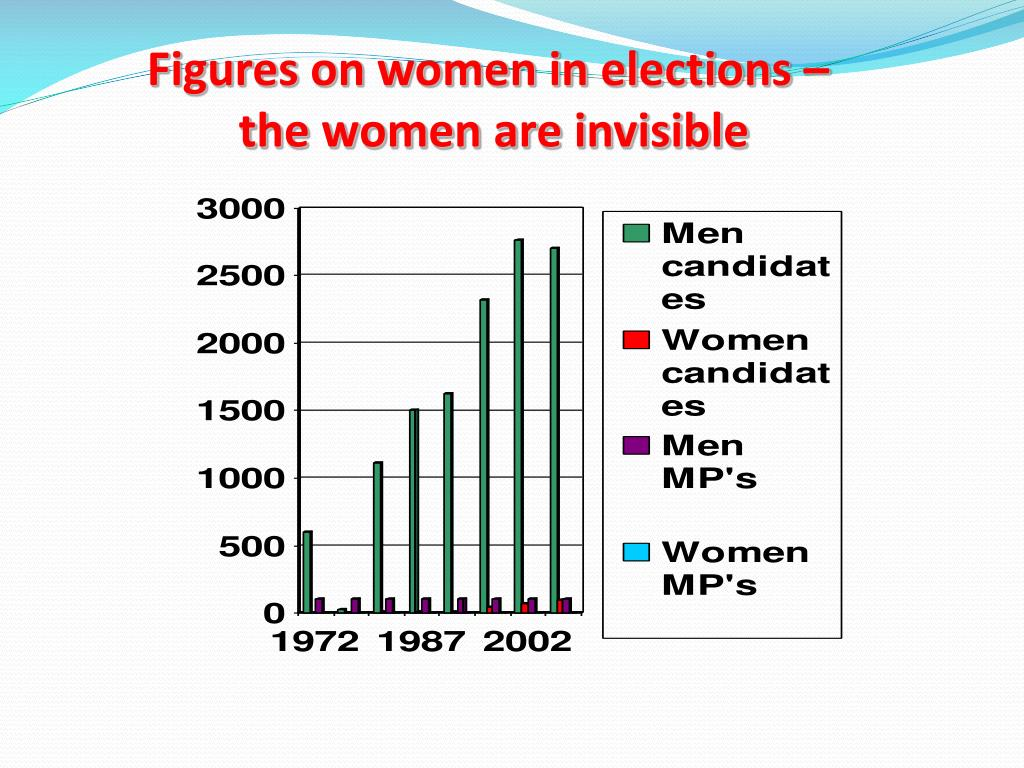 Figures on women in elections –