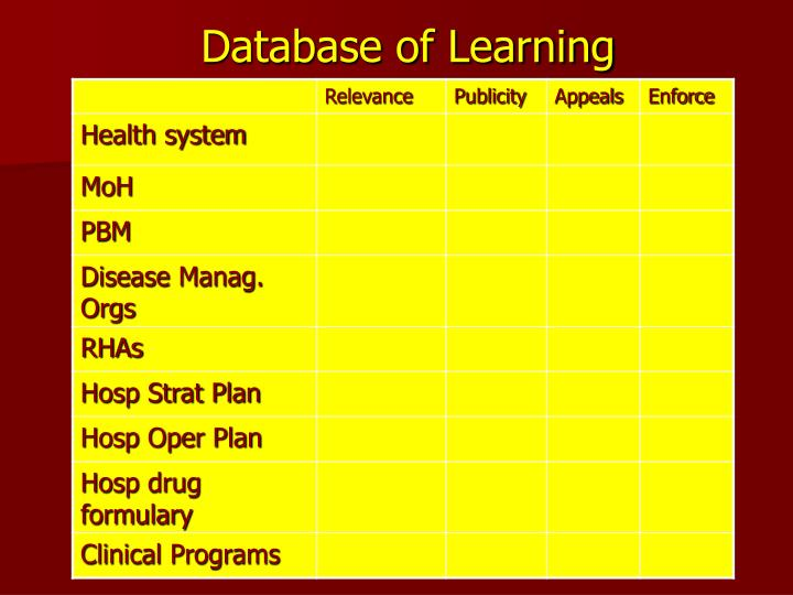 Database of Learning