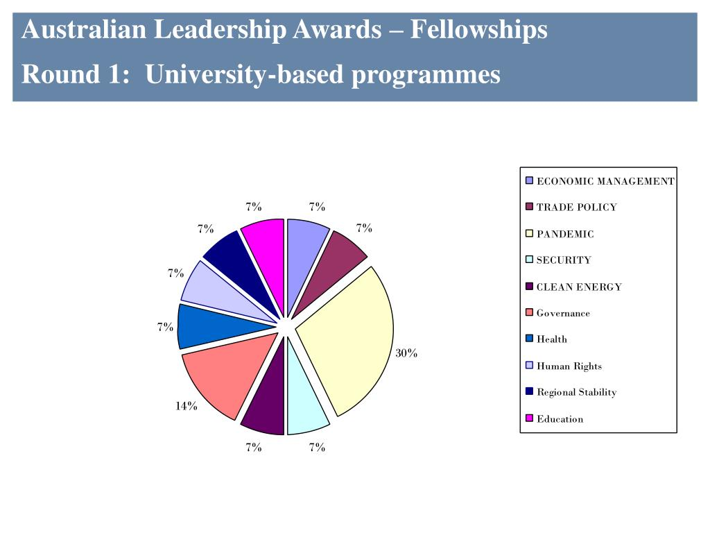 Australian Leadership Awards – Fellowships